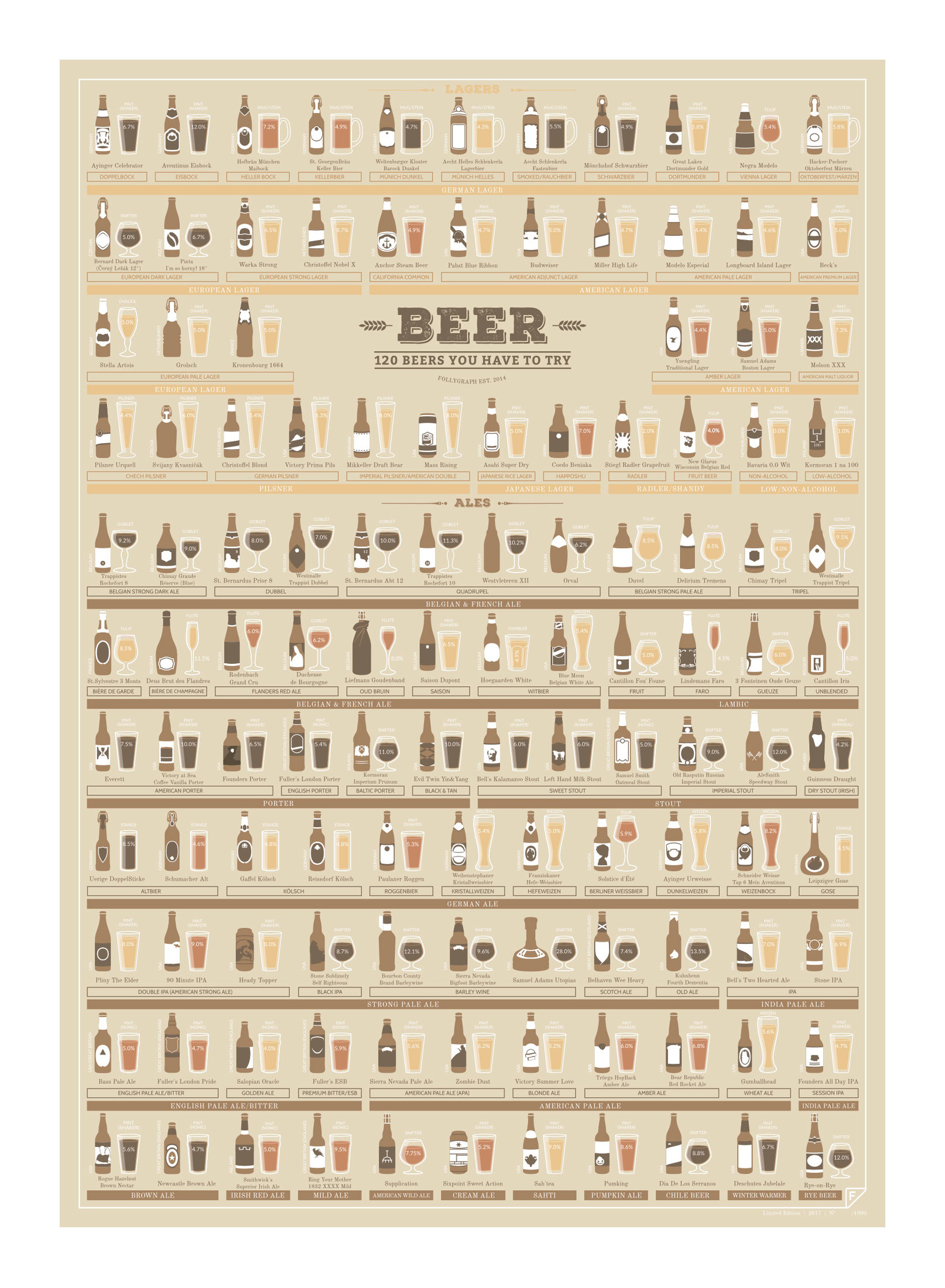 Plakat 120 beers you have to try - 55186